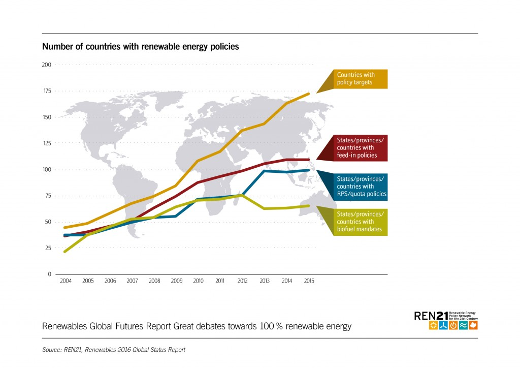 Figure 36 Number of countries with renewable energy policies