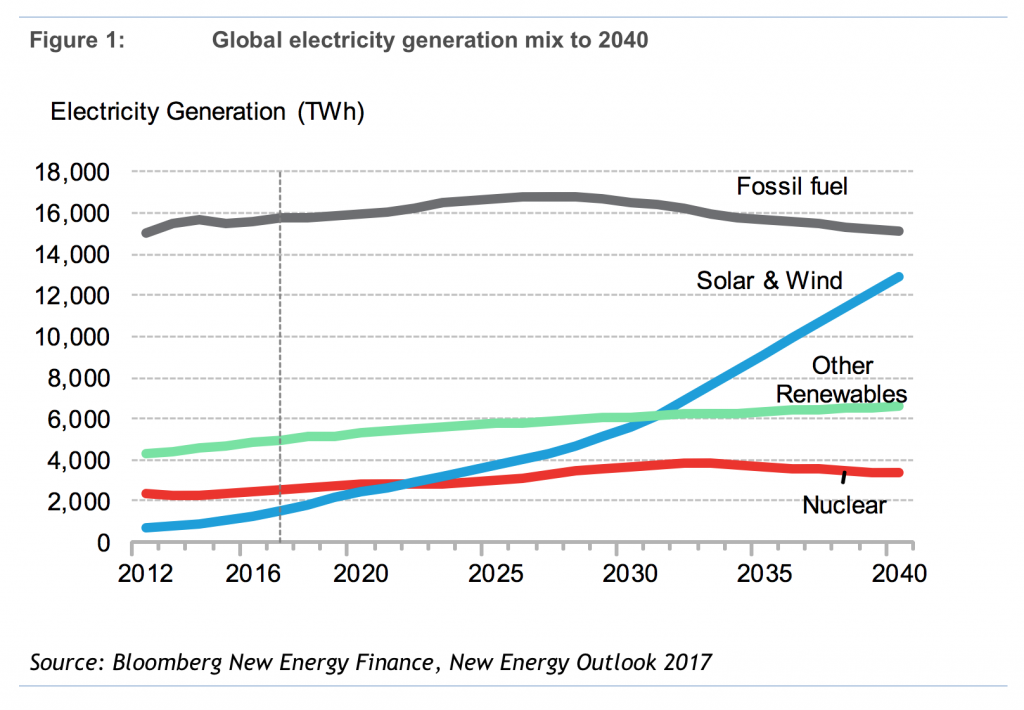 Global Electricity Generation Mix To 2040