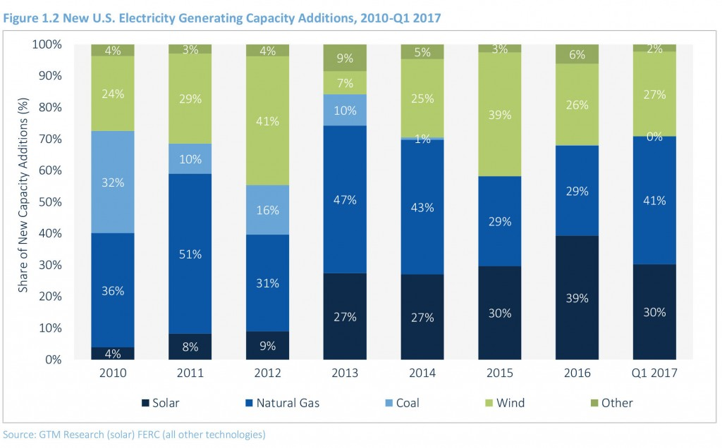 US Electricity Generating Capacity Additions 2010-2017