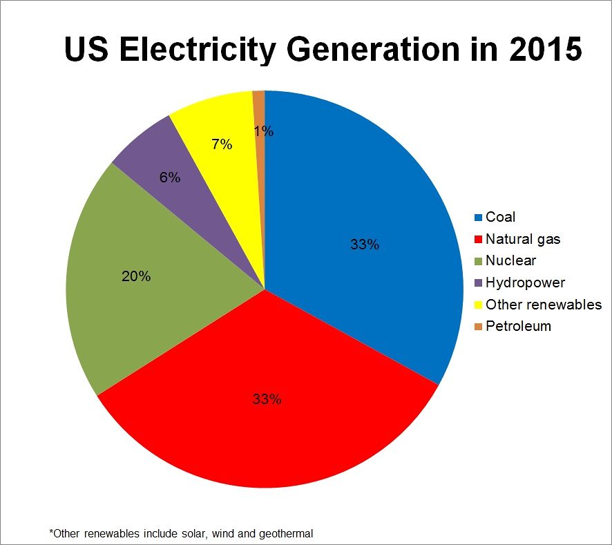 US Electricity Generating in 2015