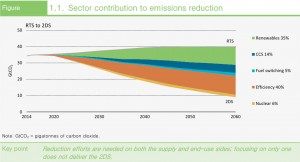 sector contribution to emissions reduction