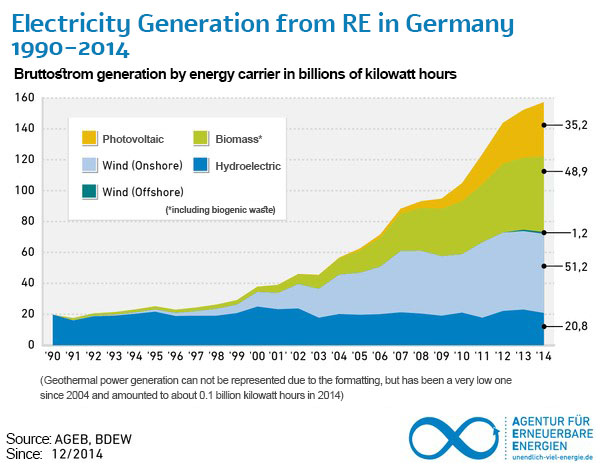 Electricity Generation from RE in Germany 1990-2014
