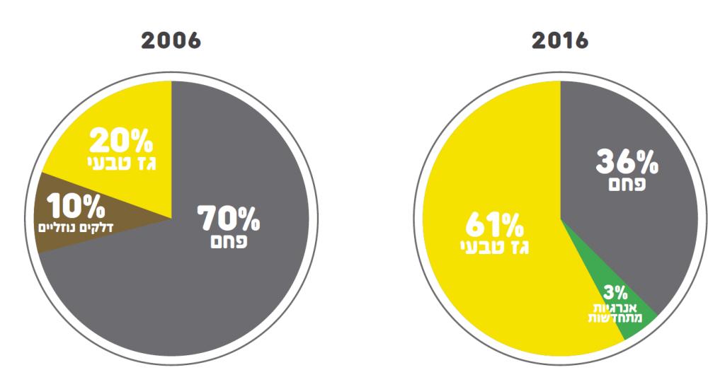 חלוקת צריכת האנרגיה בישראל לפי מקור 2006 לעומת 2016