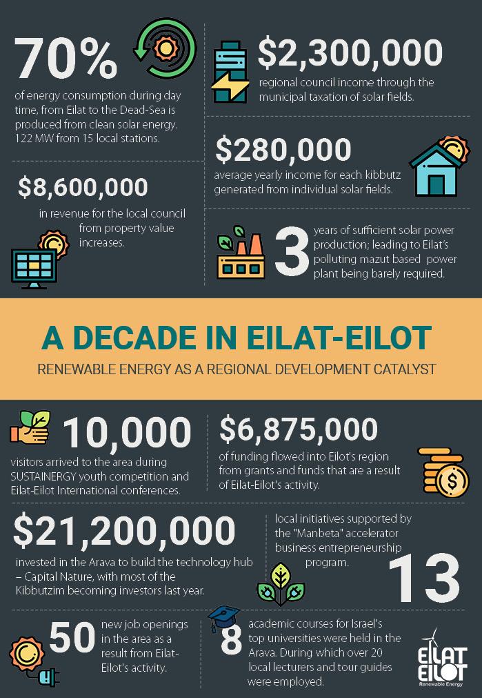 Eilat-Eilot Decade Infographics